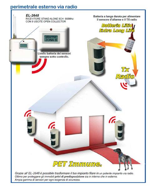 Sicurdomo impianti di sicurezza domotica automazione - Costo allarme perimetrale esterno ...